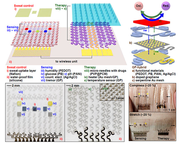 GP-hybrid electrochemical devices and thermoresponsive drug delivery microneedles