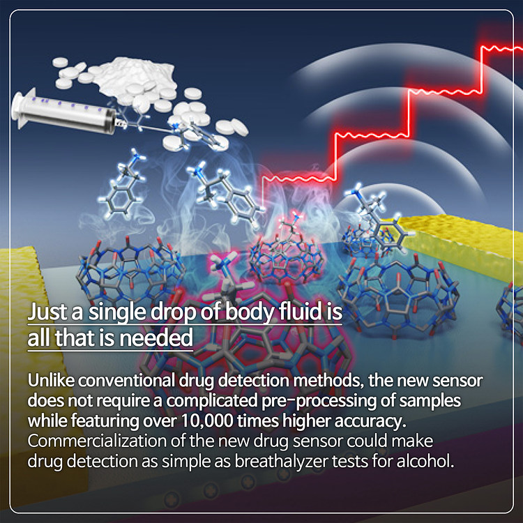 New portable sensor - Drug detection now just as easy as