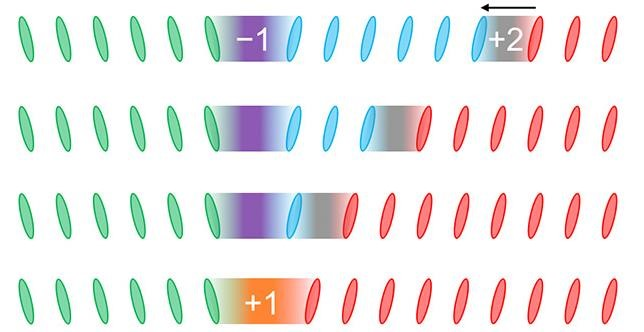 When two solitons meet, they switch type, following a quaternary system made of only four numbers: -1, 0, 1 and 2. In this case a -1 soliton meets with a 2 soliton to form a 1 soliton.