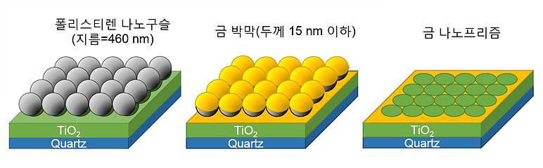 금 나노프리즘의 제조 과정. 이산화티타늄(TiO2) 기판 위에 폴리스티렌 나노구슬을 차곡하게 배열한 뒤 표면에 금 박막을 씌운다. 이후 폴리스티렌 나노구슬을 제거하면 빈 공간에 삼각형 모양의 금 박막이 생긴 금 나노 프리즘을 얻을 수 있다.