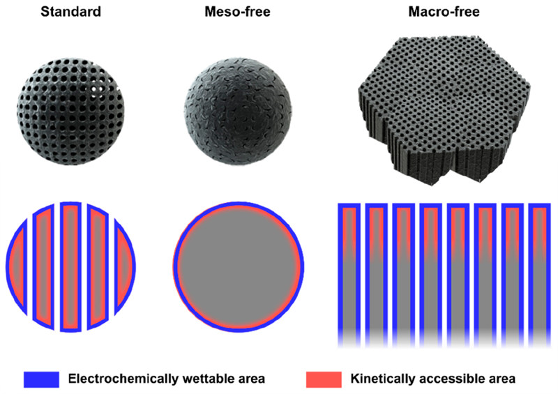 연구진은 개발한 계층적 다공 나노구조 촉매가 전기화학적 활성 표면적을 가장 효율적으로 가용할 수 있는 구조임을 규명했다.