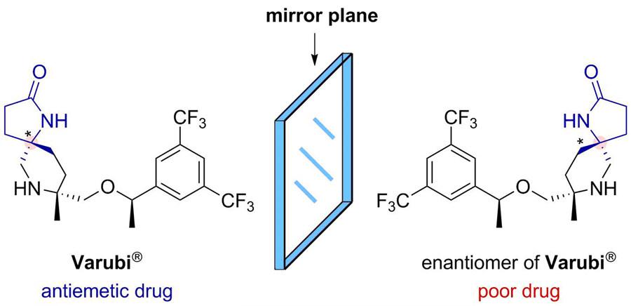 카이랄 락탐을 응용한 실제 의약품 사례. 한쪽(베루비, Varubi)은 항구토제로 사용되지만, 거울상 이성질체의 경우 베루비와 유사한 형태임에도 불구하고 약학 활성이 매우 떨어진다. 이처럼 거울상 이성질체의 선택적 합성은 의학적 응용에 있어 매우 중요하다.