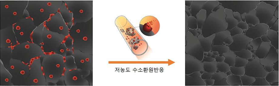 연구진은 다결정 셀레늄화주석(왼쪽) 내에 존재하는 극소량의 산화주석 나노입자(빨간 원)가 성능 저하의 원인임을 규명하고, 이어 산화주석 나노입자를 제거해 성능을 향상시키는 데 성공했다.