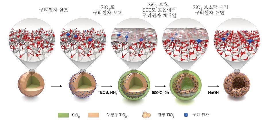 단원자 구리/이산화티타늄 광촉매 설계 과정.