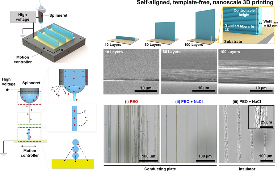 Figure 1: Graphic summary of the study. Near-field electrospinning (NFES) technique and charges. The IBS team achieved precise control of the layer-by-layer nanofiber deposition by just adding salt to the polymer solution. Optical images of the 3D printed nanofibers were prepared with solutions made of: (i) only polymer poly(ethylene oxide) (PEO), (ii) PEO and salt and using a conducting platform, and (iii) PEO and salt using an insulating platform. In (i), the nanostructure is not well aligned, because the deposited fibers have a weak positive surface charge, but adding salt increases the conductivity of the starting solution and the attraction between the nanofiber jet and the deposited fibers. An insulating plate made of silica reduced the effect, confirming the hypothesis. Thanks to this technique, IBS researchers constructed nanowalls with the desired height and number of layers.