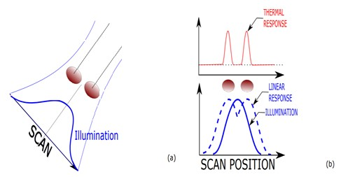 Scanning illumination, thermal response and super-resolution factor - (a) Two objects are illuminated by a scanning focused energy source with a size larger than the objects or the distance between them. (b) The thermal light emission produced by the scanning illumination and the heating of the objects is spatially compressed compared to a linear response to the illumination