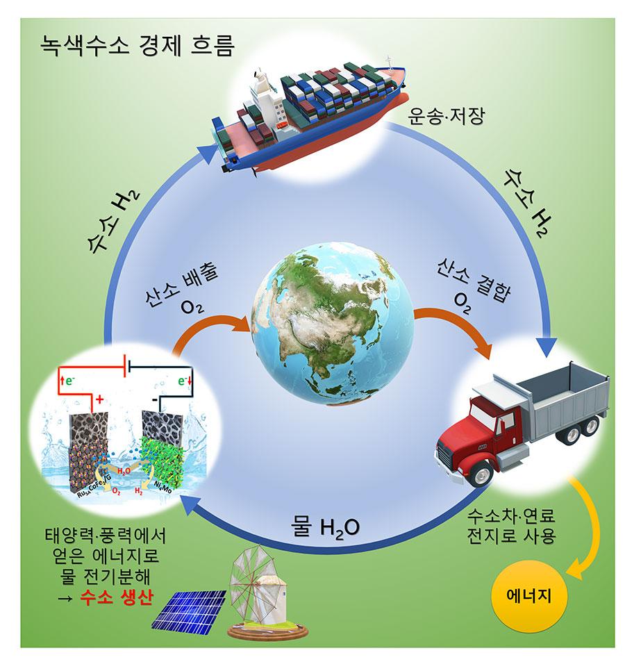 [그림1] 녹색수소 경제