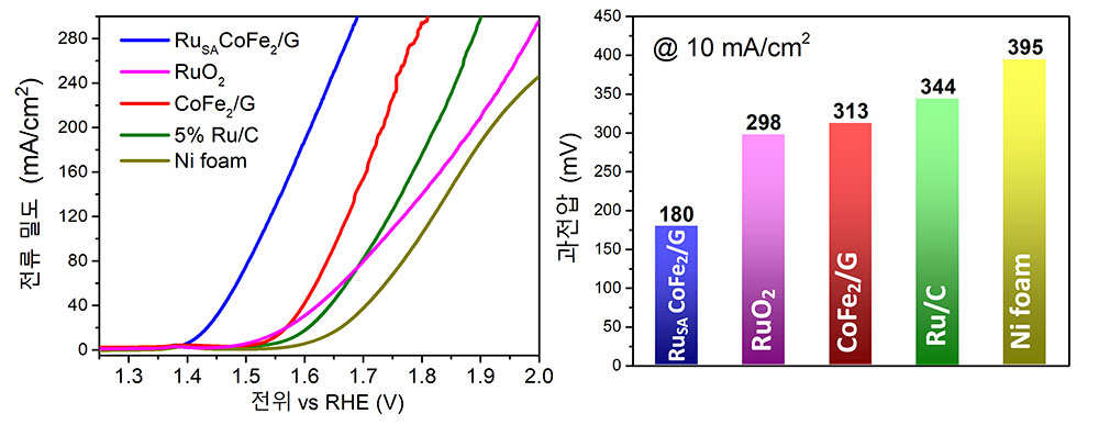 [그림 3] 개발한 고효율 전기촉매 성능 평가