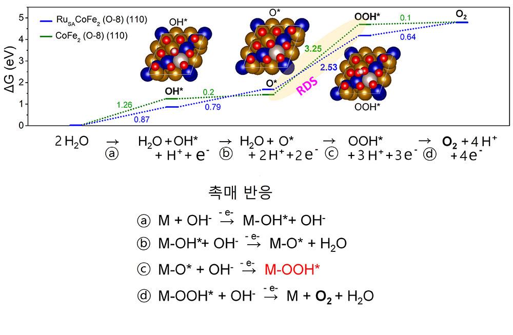 [그림 4] 산소 발생 반응 메커니즘