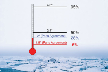 Paris Agreement does not rule out ice-free Arctic