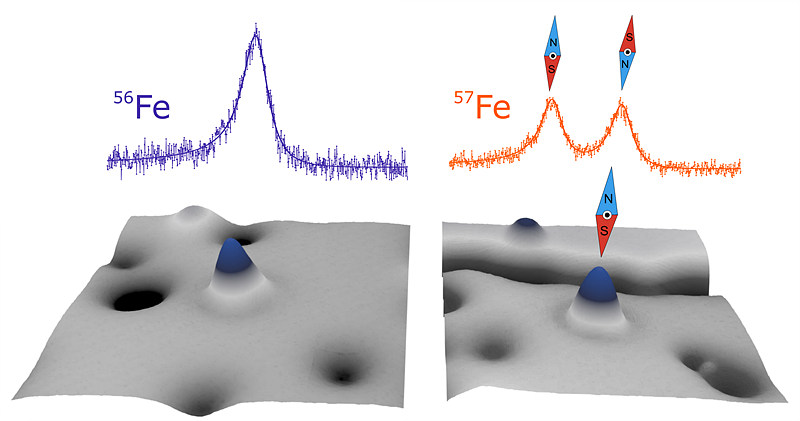 Scanning tunneling microscopy images showing two iron atoms (blue hills in the lower images).