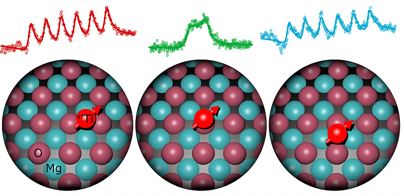 The same titanium atom is moved to different lattice sites on the underlying magnesium oxide.