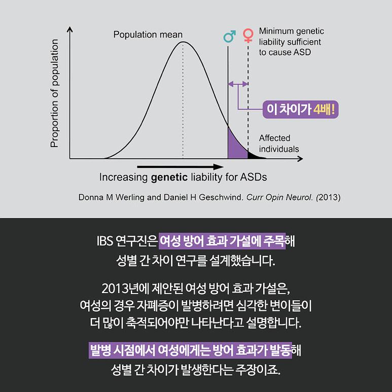 IBS 연구진은 여성 방어 효과 가설에 주목해 성별 간 차이 연구를 설계했습니다. 2013년에 제안된 여성 방어 효과 가설은, 여성의 경우 자폐증이 발병하려면 심각한 변이들이 더 많이 축적되어야만 나타난다고 설명합니다. 발병 시점에서 여성에게는 방어 효과가 발동해 성별 간 차이가 발생한다는 주장이죠.