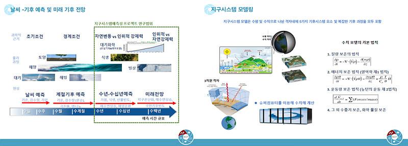 기후는 태양으로부터 받은 에너지를 자원으로 대기권, 수권, 지(地)권, 빙권 그리고 생물권 사이의 복잡한 상호작용을 갖는 시스템에 의해 형성되고 변동‧변화한다. 지구시스템 모델은 위 5가지 기후시스템 요소와 복잡한 기후 과정을 모두 포함해 수치를 계산하고 모델링한다.