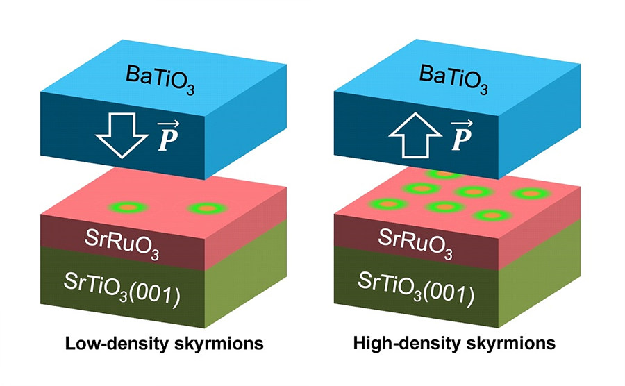 Figure 2: Controlling skyrmions' density with electric fields. This study measured skyrmions in an ultra-thin material made of a ferromagnetic layer of strontium ruthenate (SrRuO3), overlaid with a ferroelectric layer of barium titanate (BaTiO3) and grown on a strontium titanate (SrTiO3) substrate. BaTiO3 is ferroelectric, meaning that it has a switchable and permanent electric polarization, while SrRuO3 is ferromagnetic below 160 Kelvin (-113 Celsius). At the BaTiO3/SrRuO3 interface, the BaTiO3 ferroelectric polarization swirls the spins in SrRuO3, generating skyrmions. If the researchers flip the direction of polarization in BaTiO3, the density of the skyrmions changes.