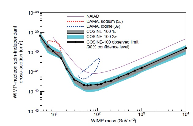 Fig. 1 Exclusion limits on the WIMP-nucleon interaction. The observed (filled circles with black solid line) 90% exclusion limits on the WIMP-nucleon interaction are shown with bands for the expected limit assuming the background-only hypothesis. The limits exclude a WIMP interpretation of DAMA/LIBRA-phase 1 of 3 σ allowed region (dot-contours). The limits from NAIAD, the only other sodium iodide based experiment to set a competitive limit, are shown in magenta.
