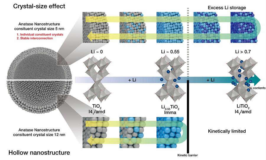 연구진이 개발한 나노구조체(위)는 나노입자가 두 차례에 걸친 상변화를 하는 과정에서 초과 리튬(Excess Li storage)을 저장할 수 있다.