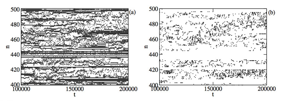 Figure 1: Spatiotemporal evolution of a portion of the Josephson junction chain. Left plot: time evolution of a portion of the system of superconducting grains. Black and white points correspond to excess and absence of energy on each grain. Right plot: time evolution over the same portion of the system with black points representing chaotic spots, where three nearby grains are resonating.