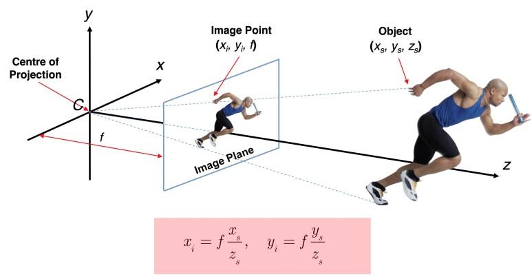 원래 좌표 (xs, ys, zs)로 투영되는 무수히 많은 점이 만족하는  사영공간의 직선 방정식이 존재한다. (출처: topsimages.com)