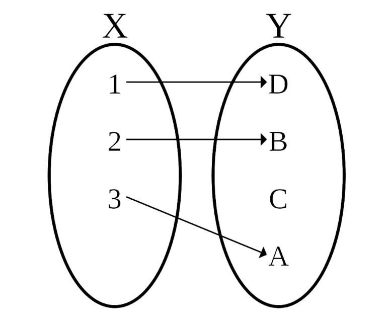 사상은 쉽게 말해 함수다. 자기동형사상은 위의 함수와 달리 정의역(X)과 공역(Y)이 같은 함수의 한 종류로 볼 수 있다. (출처: euston96.com)