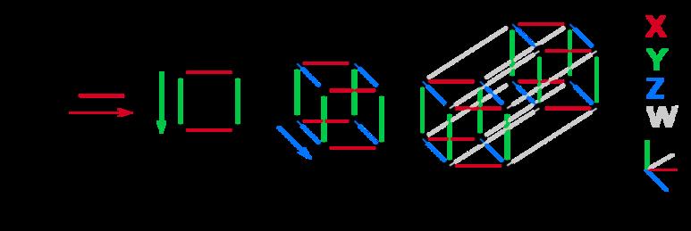 0차원 점이 움직여 1차원 선이 되고, 선이 움직이면 2차원 면이 된다. 2차원 면이 움직여 우리가 사는 3차원 공간을 이룬다. (출처: 위키피디아)