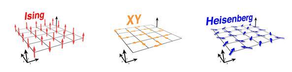 2차원 공간의 1차원, 2차원, 3차원 스핀들. 각각 이징 모형, XY 모형, 그리고 하이젠베르크 모형이라 불린다. 2차원 공간의 2차원 스핀을 기술하는 XY모형은 자성을 가질 수 없다는 이론적인 예측이 IBS 강상관계 물질 연구단의 연구에서 확인됐다. (출처 : IBS)