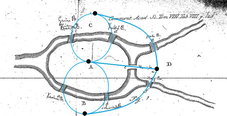 쾨니히스베르크의 지형을 나타낸 그래프. (출처: Leonhard Euler)