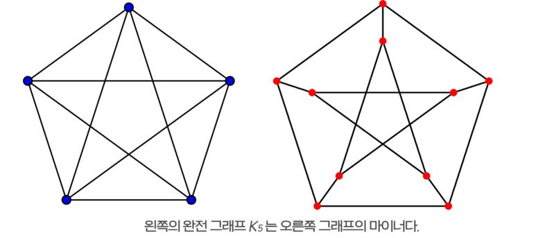 왼쪽의 완전 그래프 <i>K<sub>5</sub></i>는 오른쪽 그래프의 마이너다.