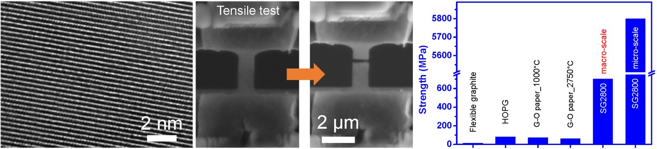 Figure: (left) Atomic scale transmission electron microscope image showing the stacking of individual graphene layers. (middle) Scanning electron microscope image of a microscale 100 layer film undergoing mechanical testing. (right) Comparison of the strength of our 100 layer sample (SG2800) with other layered materials. Note HOPG is the best available commercial graphite material.
