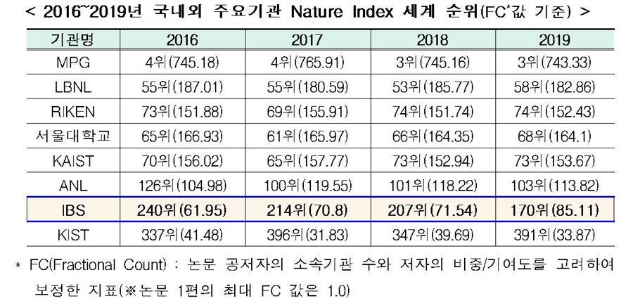 2016~2019년 국내외 주요기관 Nature Index 세계순위