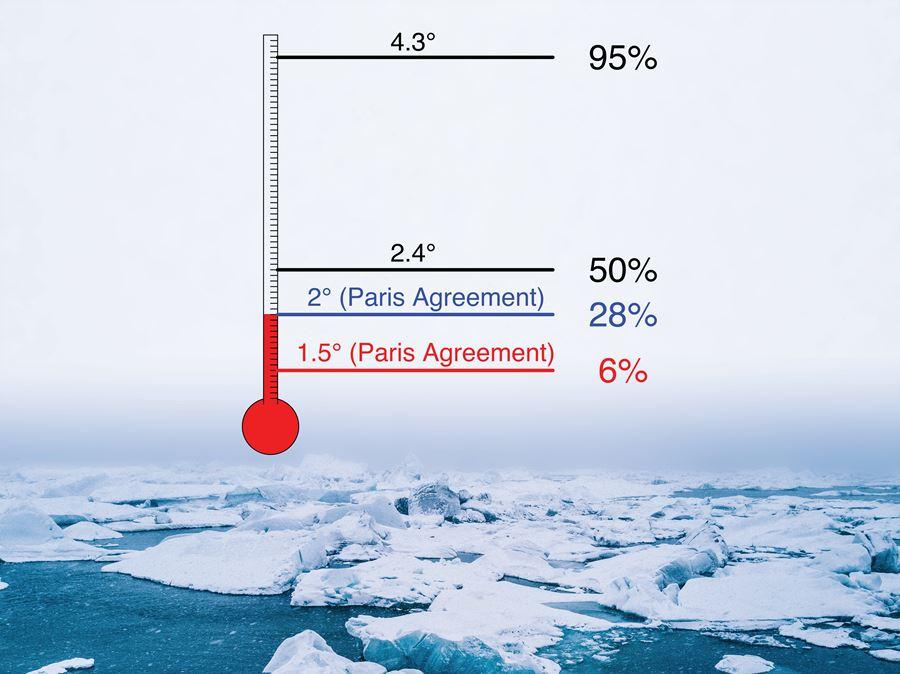 그림 1. 특정 지구온난화 온도 상승 수준에 도달할 시 9월 북극해빙이 완전히 유실될 확률. (제공: Elke Zeller and Roman Olson)