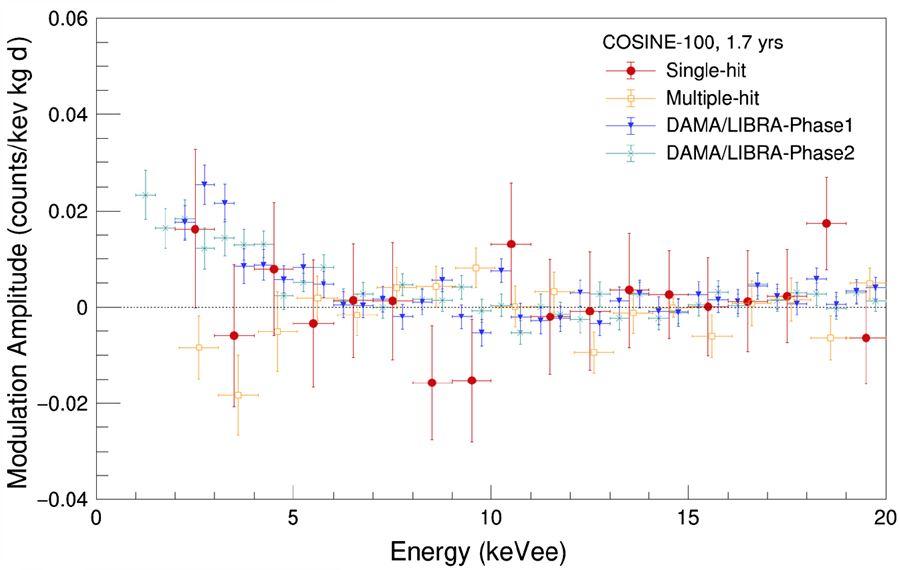 에너지에 따른 연간변조신호 크기. 파란색과 초록색이 기존 DAMA 실험의 신호, 빨간색이 COSINE-100 실험의 신호다. 막대는 오차 범위를 나타낸다.