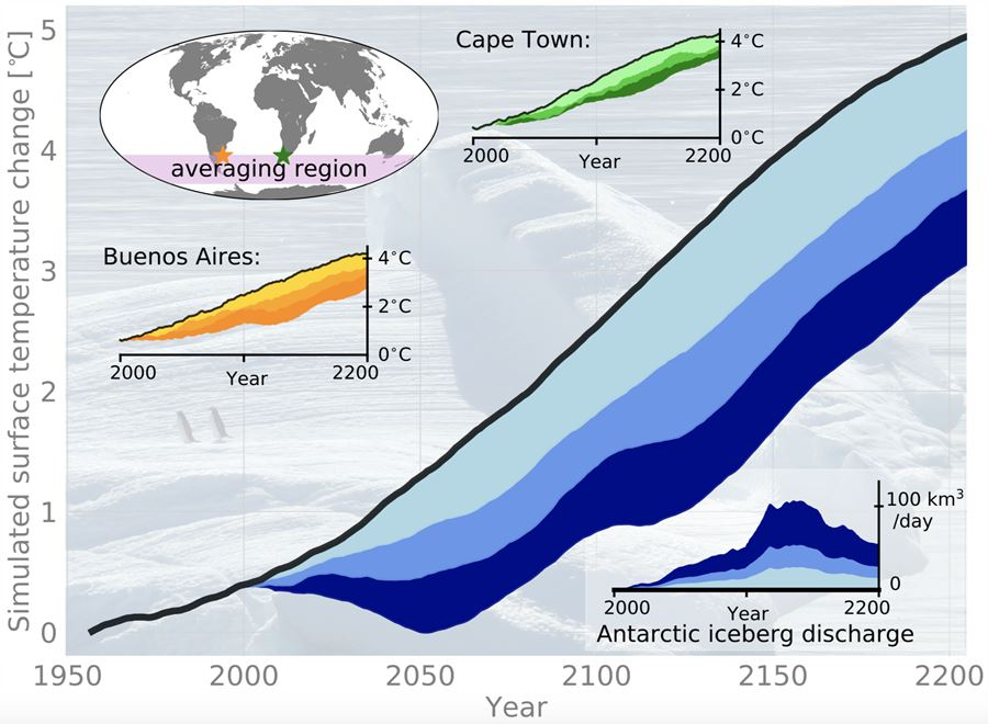 Figure: Future iceberg discharges from the disintegrating West Antarctic ice-sheet (lower right inlay figure) can lead to a substantial reduction of human-induced warming in the Southern Hemisphere. Anthropogenic warming averaged over the pink shaded region without iceberg effect (black) and for weak (cyan), medium (blue) and strong (dark blue) iceberg discharge scenarios. The other two inlay figures depict the iceberg effect on human-induced warming for the model grid points closest to Buenos Aires (Argentina, orange) and Cape Town (South Africa, green).  Credit: Fabian Schloesser,  https://pixabay.com/photos/iceberg-ice-floe-antarctica-329852/