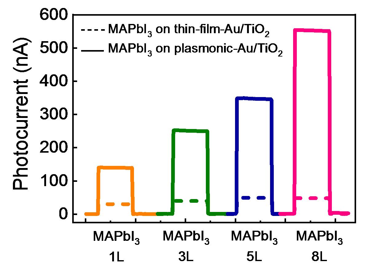 나노다이오드에 올린 페로브스카이트 박막의 두께에 따라 광전류는 5~12배가량 증폭된다.