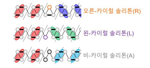서로 다른 세 종류의 솔리톤. IBS 원자제어 저차원 전자계 연구단은 솔리톤 기반의 4진수 연산소자를 구현하는 데 성공했다. 2진법 기반 기존 정보처리장치에 비해 월등히 많은 정보를 한 번에 처리할 수 있다. (출처: IBS)