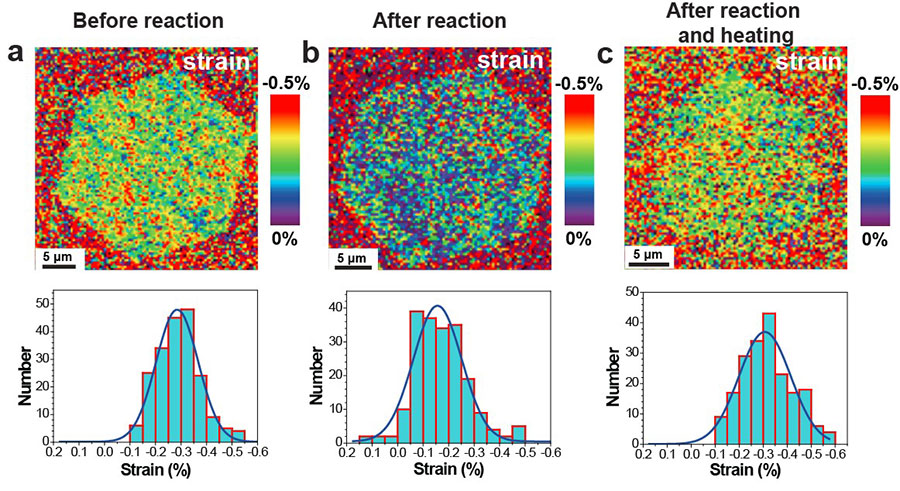 Figure 2. Spatial and statistical analyses of compressive strain for typical graphene islands on Cu(111) after different treatments. (a) Strain map of a pristine island. (b) Strain map of a reacted island. (c) Strain map of an island after functionalization followed by thermally driven defunctionalization in Ar.