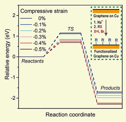 "Figure 3. The influence of compressive strain, which is alterable by the surface orientation of Cu, on the reactivity of graphene on Cu in a reductive functionalization. Note that the minus sign ""-"" means compression (""+"" for tension)."