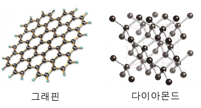 그래핀(왼쪽)과 다이아몬드의 분자구조. 같은 탄소원자로 이뤄져 있지만 결합의 형태가 다르다는 차이가 있다.