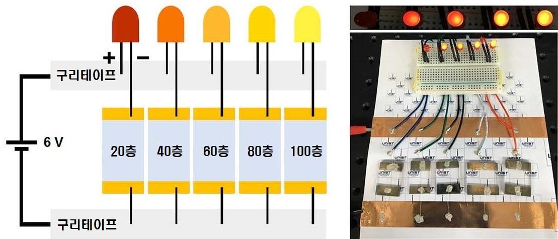 투명 전극을 연결한 사진. 나노섬유 적층이 많이 될수록 저항이 작아 램프가 밝다.