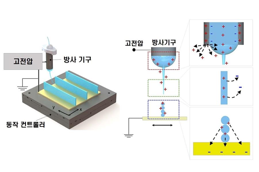 근거리 전기방사 기술