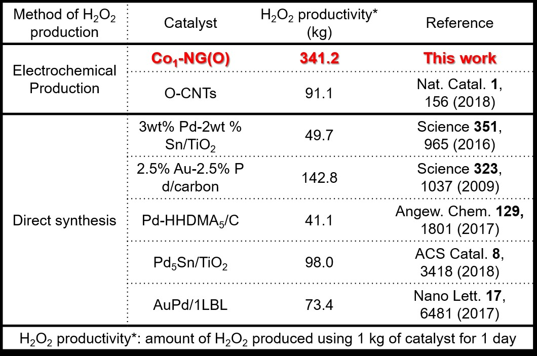 Figure 3. Summary of H2O2 productivity for various electrocatalysts. 1 kg of optimized Co1-NG(O) catalyst can produce 341.2 kg of H2O2 within 1 day, which is up to 8 times higher the amount of H2O2 that can be produced by the state-of-the-art noble metal electrocatalysts.
