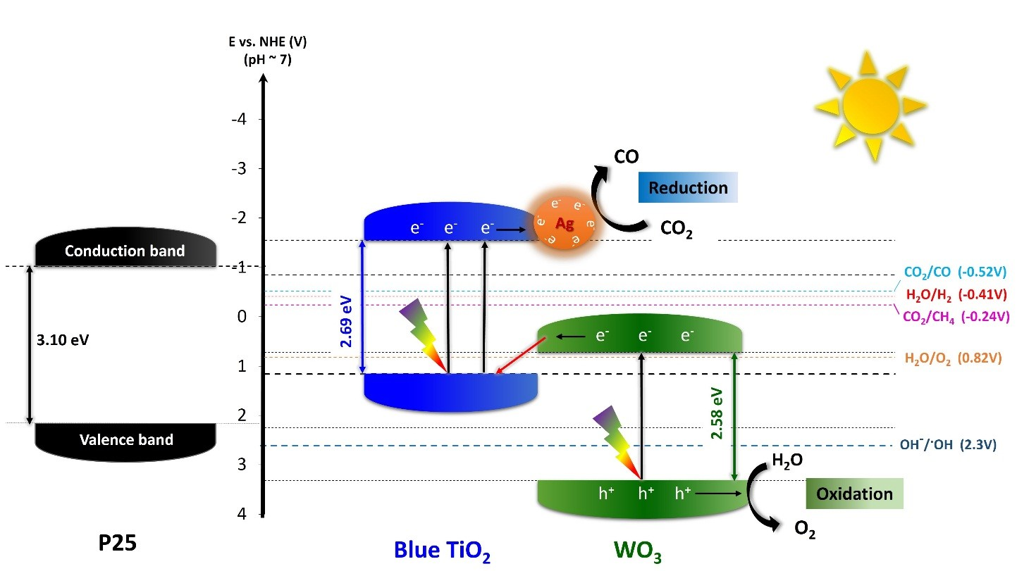 Figure 1. Proposed energy diagram representing the electron transfer mechanism in TiO2/WO3-Ag hybrid nanoparticles. This so-called Z-scheme shows the flow of charged particles (electrons, e- and holes, h+) through the different components of the nanoparticles. Blue TiO2 and WO3's e- can occupy lower (valence band, VB) and higher (conductive band, CB) energy levels. Photons from sunlight (thunders) provide the energy for the e- to jump up from the VB to the CB (black arrows pointing upwards), leaving h+ behind. TiO2's lower band is close, just a bit lower than WO3's higher band level, so e- from the high band of WO3 can migrate to the VB of blue TiO2 to trap its holes. After separation, the excited e- jump from the CB of TiO2 onto silver nanoparticles allowing the conversion of CO2 into CO, while the photogenerated h+ in the WO3 site oxidize water (H2O) to form oxygen (O2).