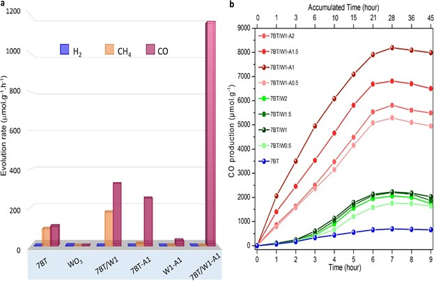Figure 2. Efficient and selective production of CO with different nanoparticles. (a) The graph shows that hybrid TiO2/WO3-Ag (7BT/W1-A1) nanoparticles are the best at selectively producing pure CO, without H2 and CH4 side products within a 7-hour timeframe. These can be compared with nanoparticles made of blue TiO2, WO3, hybrid TiO2/WO3 (7BT/W1) and hybrid TiO2/Ag (W1-A1). (b) CO production using different hybrid nanoparticles made of TiO2/WO3-Ag (red lines), TiO2/WO3 (green lines) and TiO2-only nanoparticles (blue lines) within 9 hours. 7BT/W1-A1 with a concentration of 1% silver has the best performance.