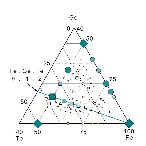 ▲ 철, 텔루륨, 게르마늄의 상대적 비율에 따른 후보물질 분포. 사각형은 반데르발스 결합을 갖는 층상물질, 원은 그 외의 물질을 나타낸다. 4번 사각형이 합성에 성공한 Fe4GeTe2다.