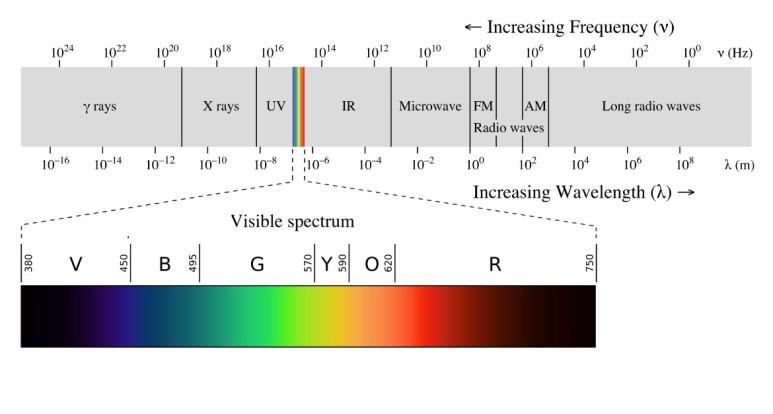 [그림 1] 전자기파 스펙트럼 (출처: Wikipedia, @CC BY-SA 3.0)