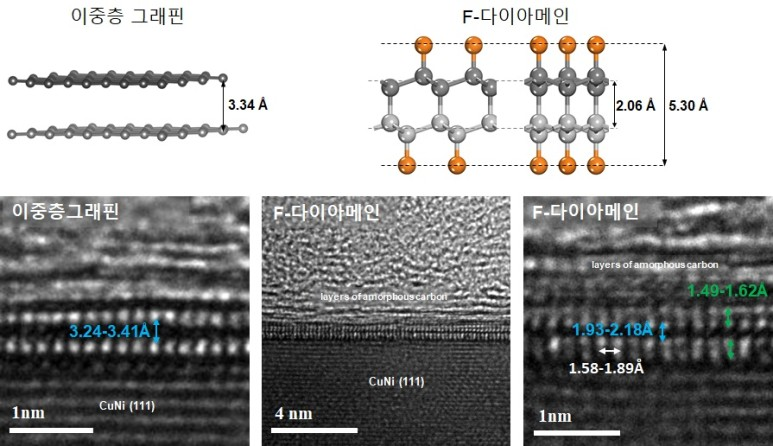 구리니켈 기판 위 이중층 그래핀(왼)과 F-다이아메인의 투과전자현미경(TEM) 이미지. ⓒIBS