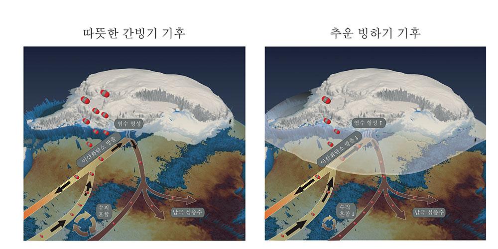 간빙기와 빙하기 남극해 해빙 변동. IBS 기후물리 연구단은 남극해 해빙이 증가하며 탄소가 대기로 방출되는 것을 막고, 염수가 많이 형성돼 남극 심층수의 밀도를 높이는 두 가지 기작으로 인해 빙하기의 심해가 더 많은 양의 탄소를 저장했을 것으로 분석했다.