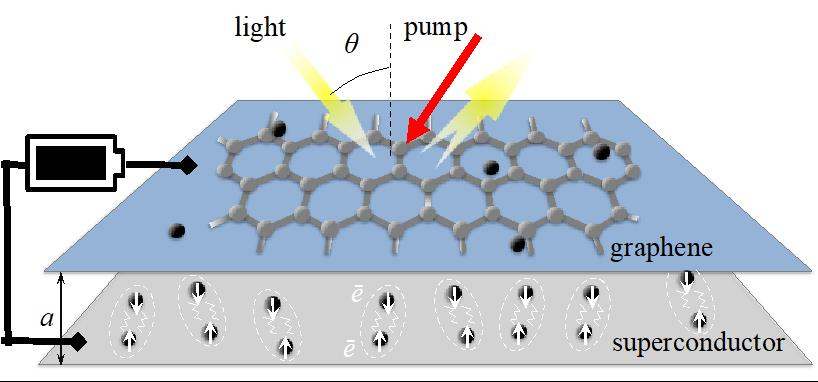 Figure 1: Graphic representation of the proposed terahertz (THz) amplification system with a graphene sheet and a two-dimensional superconductor. The amplification is due to the coordinated oscillatory behavior of the electrons at the interface between the two layers, powered by a light source or a battery, which results in stronger THz radiation, as shown with the reflected yellow arrow.