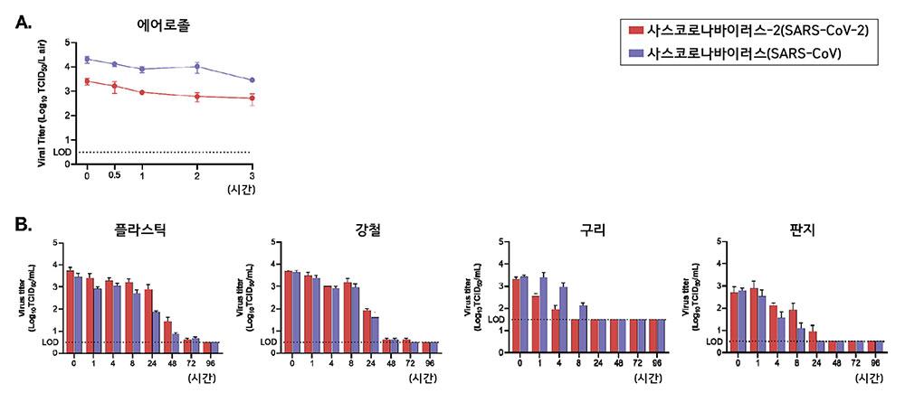 미국 국립보건원(NIH)과 프린스턴대 공동 연구진은 사스코로나바이러스-2의 생존기간을 분석한 결과, 물체에 따라 바이러스가 생존할 수 있는 기간이 달라짐을 확인했다. Viral Titer는 바이러스가 세포를 감염시킬 수 있는 최소한의 농도, LOD(검출한계)는 분석대상물질의 유무를 확인할 수 있는 최소 검출농도를 의미한다. [Doremalen et al., 2020]