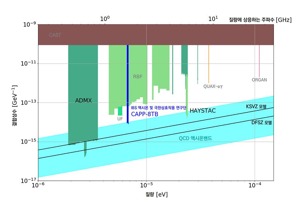 x축은 액시온 질량, y축은 액시온이 광자로 변환되는 결합 상수(광자 신호 세기)를 나타낸다. 하늘색 'QCD 액시온 밴드'는 액시온이 존재할 수 있는 범위다. 연구팀들은 검출기를 개발해 점점 작은 신호를 감지할 수 있게 되었다. 각 색깔 영역은 현재까지 진행된 전 세계 실험들의 탐색 범위를 나타낸다.
